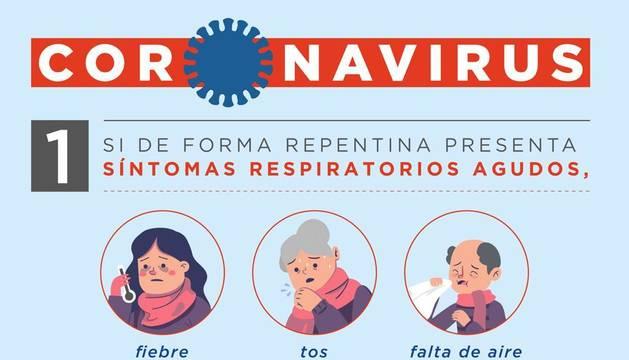 Dossier informativo con el nuevo protocolo para pruebas de casos de coronavirus