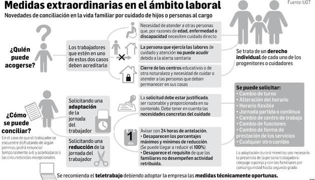 Gráfico explicativo de las medidas extraordinarias en el ámbito laboral.