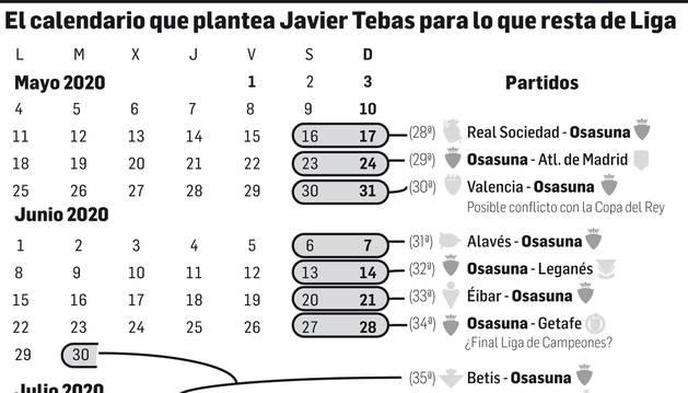 El calendario que plantea Javier Tebas para el resto de la Liga.