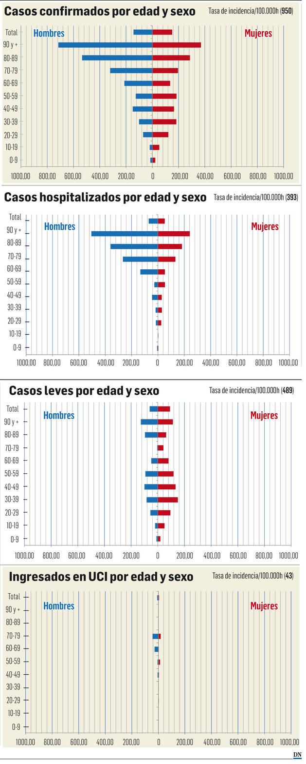 Gráficos casos de coronavirus en Navarra