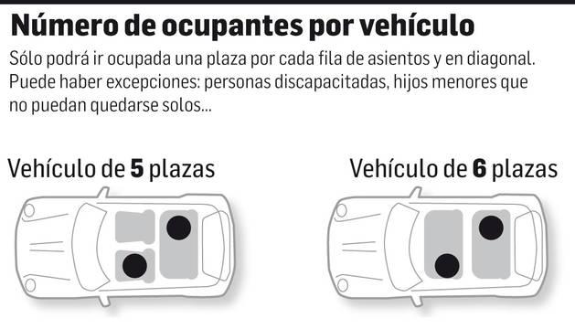 Gráfico explicativo con la normativa para viajar el coche durante el estado de alarma.
