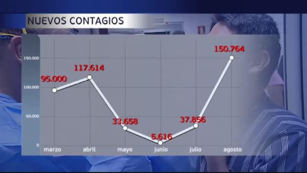 Vídeo: El mes de agosto dispara los contagios de coronavirus