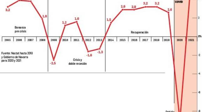 gráfico de Evolución del PIB en Navarra