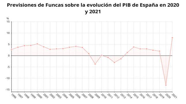 Previsiones de Funcas sobre la evolución del PIB de España en 2020 y 2021.