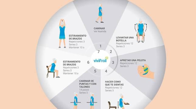 Foto de una de las ruedas de ejercicios del programa VIVIfrail propuestos para mayores de 70 años.