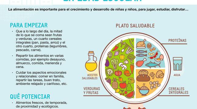 Gráfico resumen con la campaña del Gobierno de Navarra sobre alimentación saludable para los escolares.