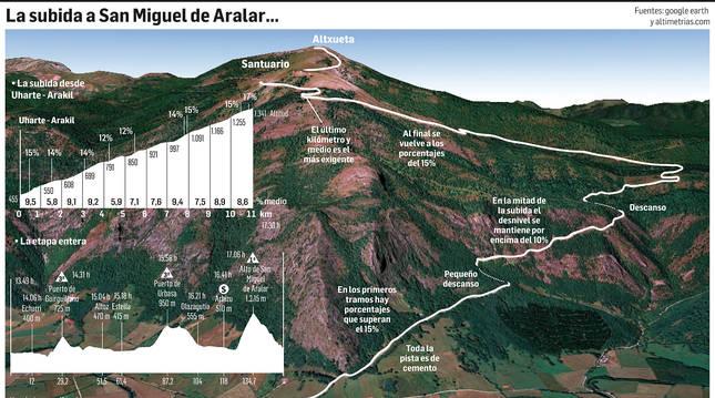 Subida a San Miguel de Aralar en la Vuelta a España 2020.