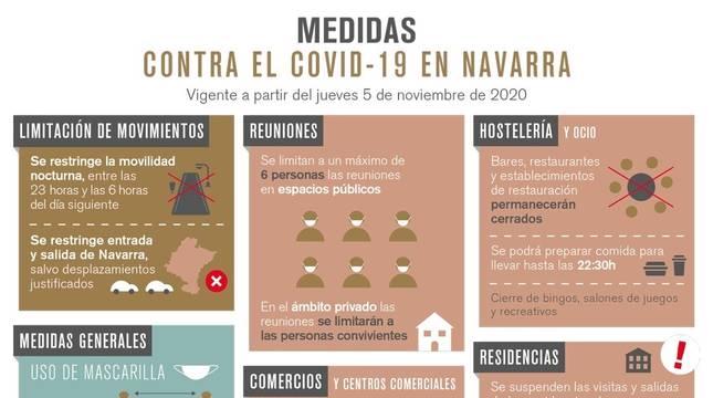Medidas vigentes en Navarra a partir del 5 de noviembre.
