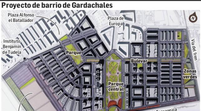 Proyecto de barrio de Gardachales.