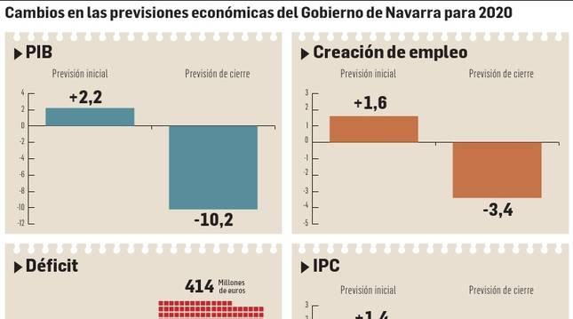 Cambios en las previsiones económicas del Gobierno de Navarra para 2020.