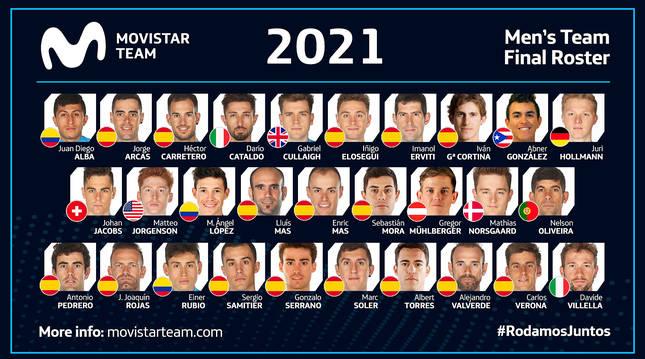Plantilla del Movistar Team para la temporada 2021.