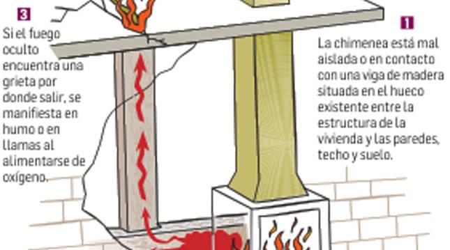 Gráfico de cómo se origina un fuego oculto.