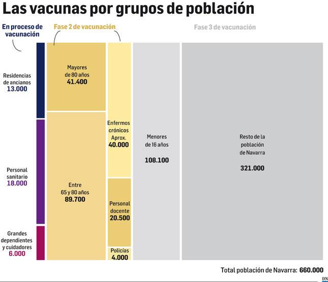 La vacuna en Navarra: ¿Cuándo me voy a poder vacunar?