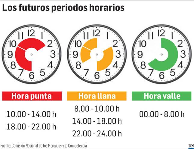 Los futuros periodos horarios.