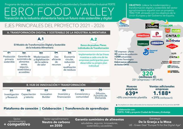 Ebro Food Valley, un proyecto de 300 millones para el sector agroalimentario que aspira a los fondos europeos