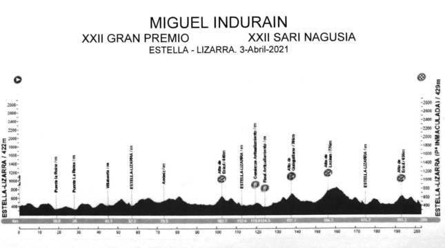 Recorrido del Gran Premio Miguel Indurain 2021.