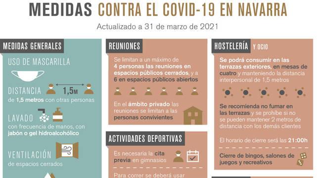 Este jueves, 1 de abril, entran en vigor las nuevas medidas del Gobierno de Navarra frente al Covid-19.