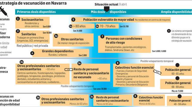 Estrategia de vacunación en Navarra.