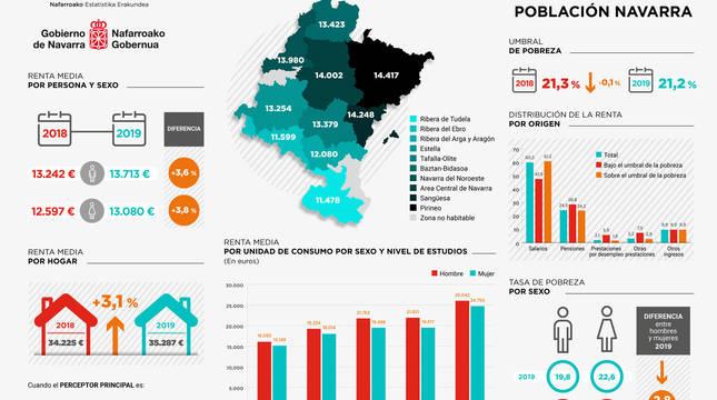 Gráfico del Instituto de Estadística de Navarra sobre renta y pobreza.