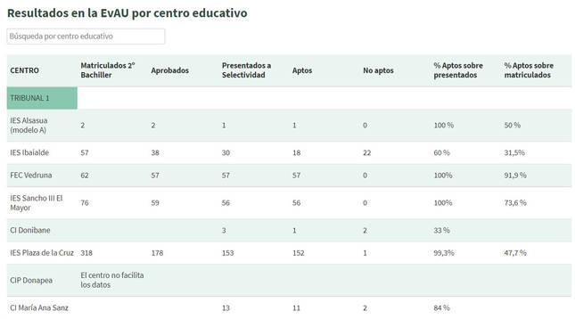 Consulta el listado con los resultados de la EvAU por centro escolar