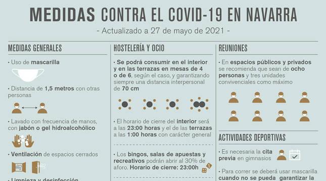Nuevas restricciones en Navarra hasta el 1 de julio.