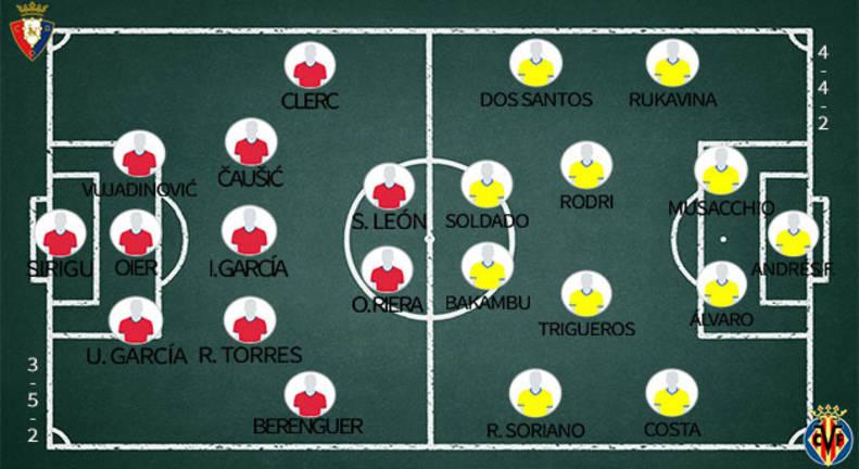 Alineaciones de Osasuna y Villarreal.