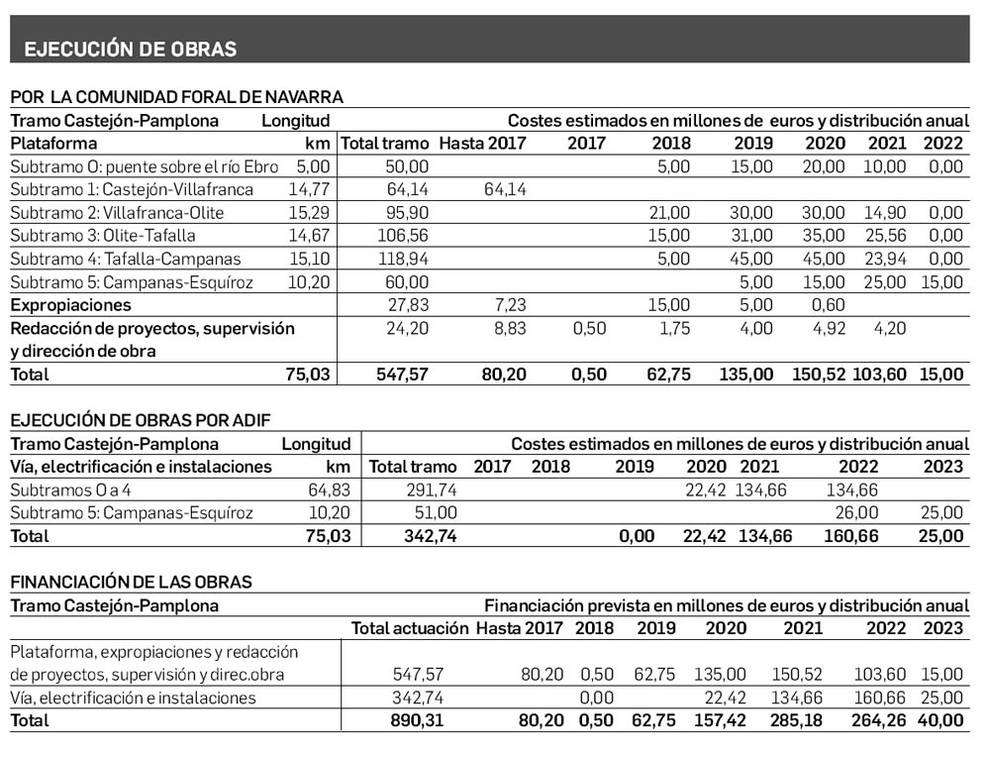 Relación de costes y plazos de la ejecución de las obras del TAV