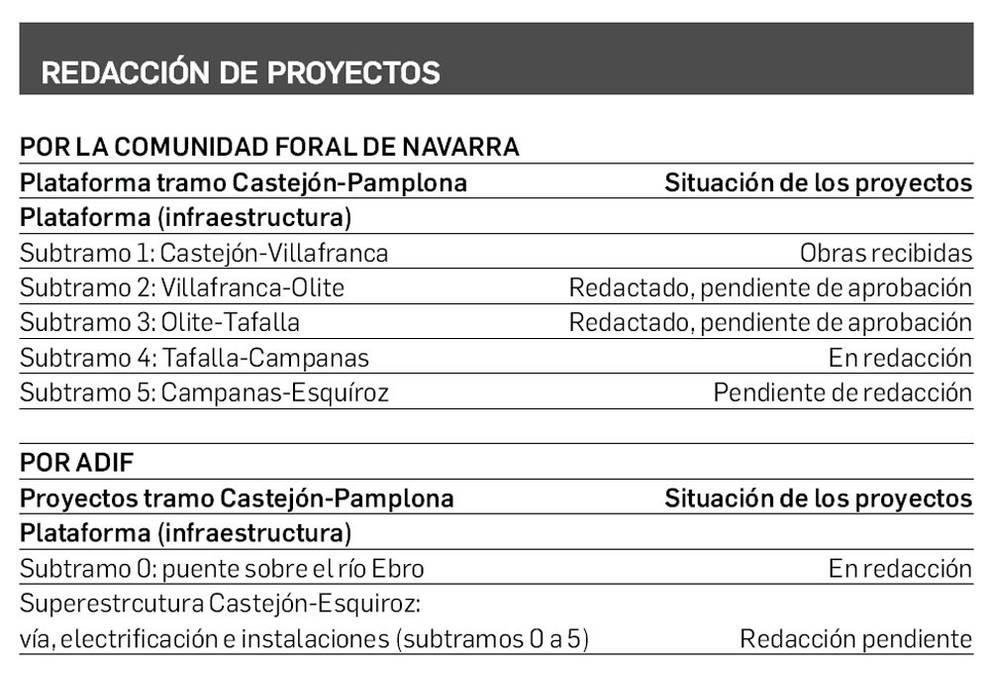 Estado de la redacción de los diversos proyectos del TAV