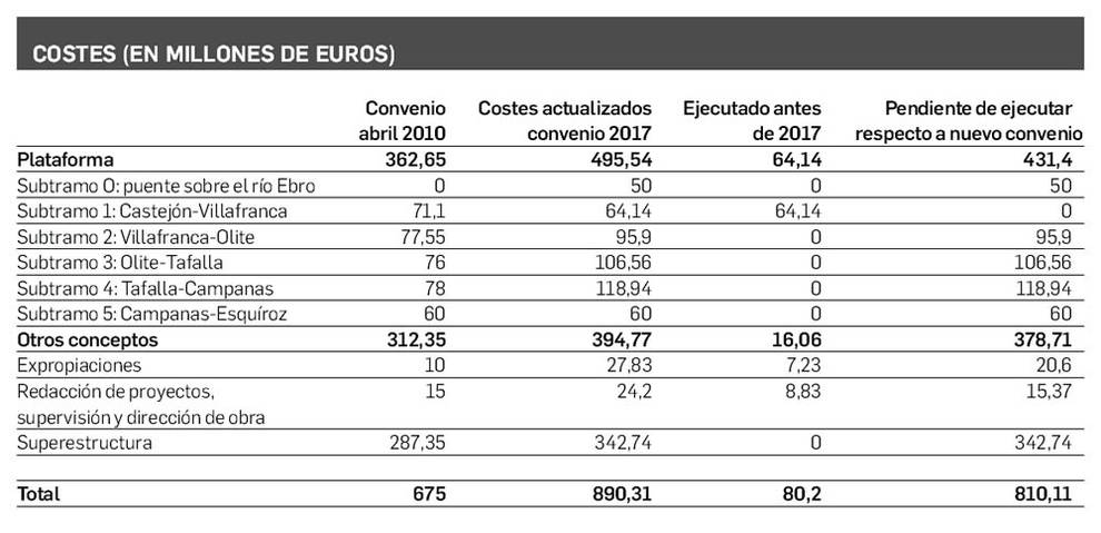 Costes de los convenios del TAV en millones de euros