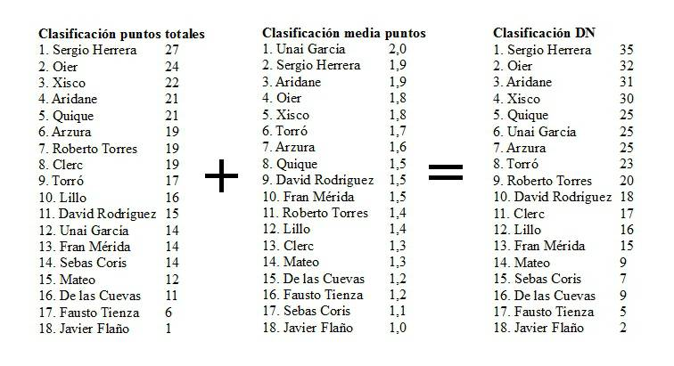 Clasificación jugadores Osasuna puntos DN