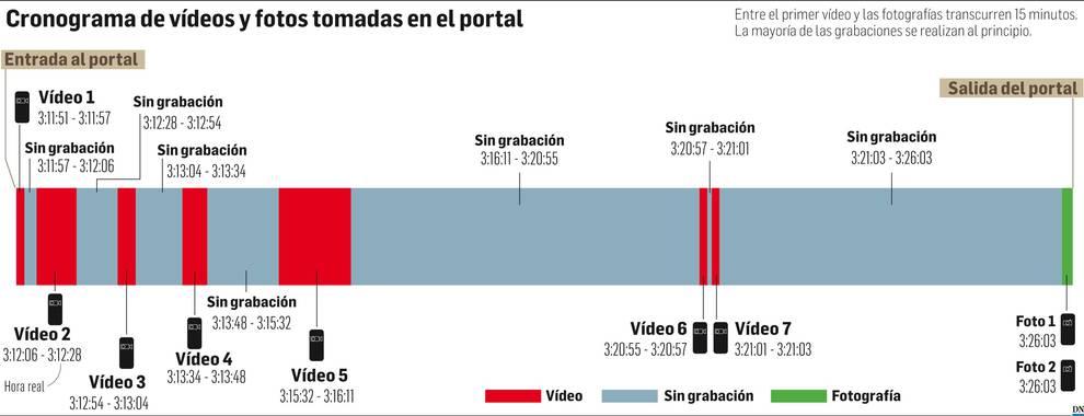 Cronograma de vídeos y fotos
