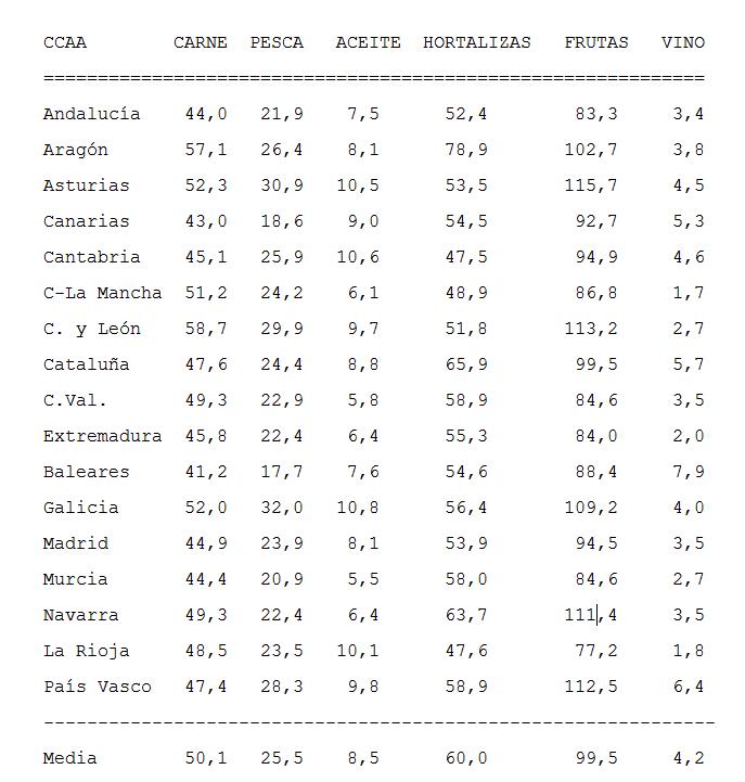Consumo por cápita de alimentos