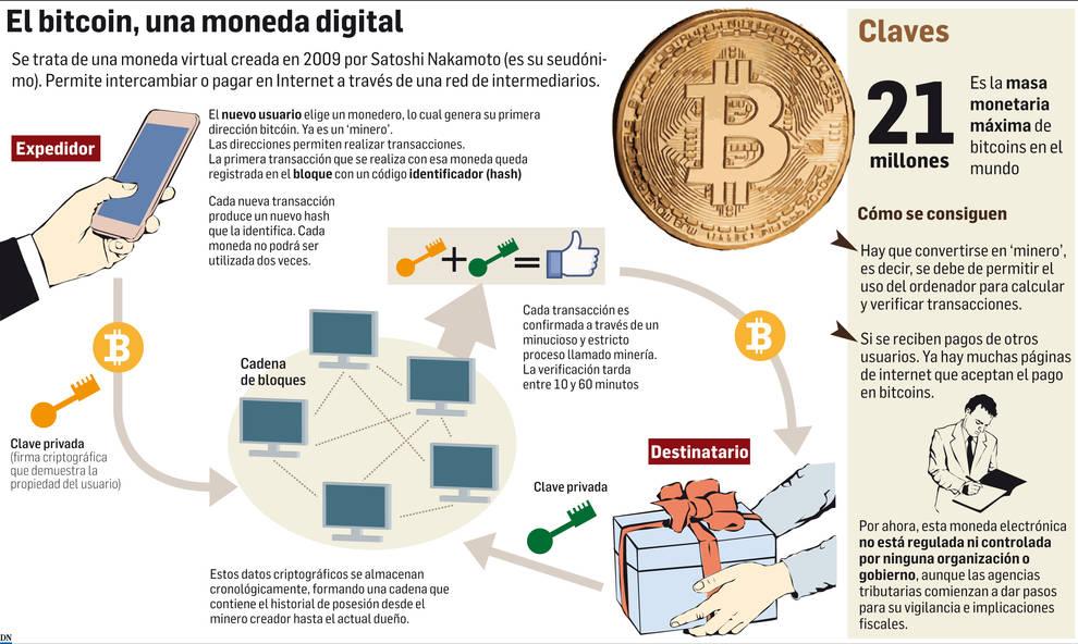 Navarra se suma a la fiebre bitcoin y crece el interés empresarial por la divisa
