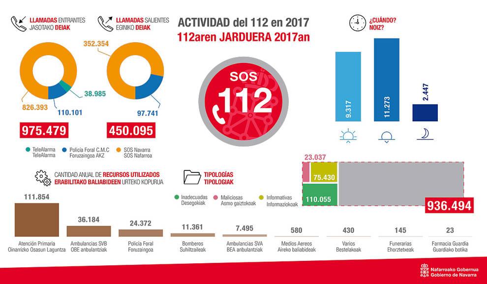 Gráfico de la actividad del 112 en el año 2017