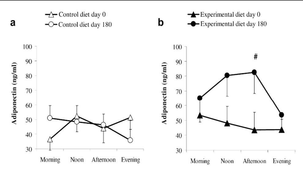 Flexibilidad metabólica 2.0. Manipula tu cociente respiratorio y manipula tus resultados (V)
