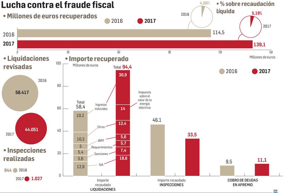 Hacienda recuperó 139,1 millones en la lucha contra el fraude fiscal en 2017