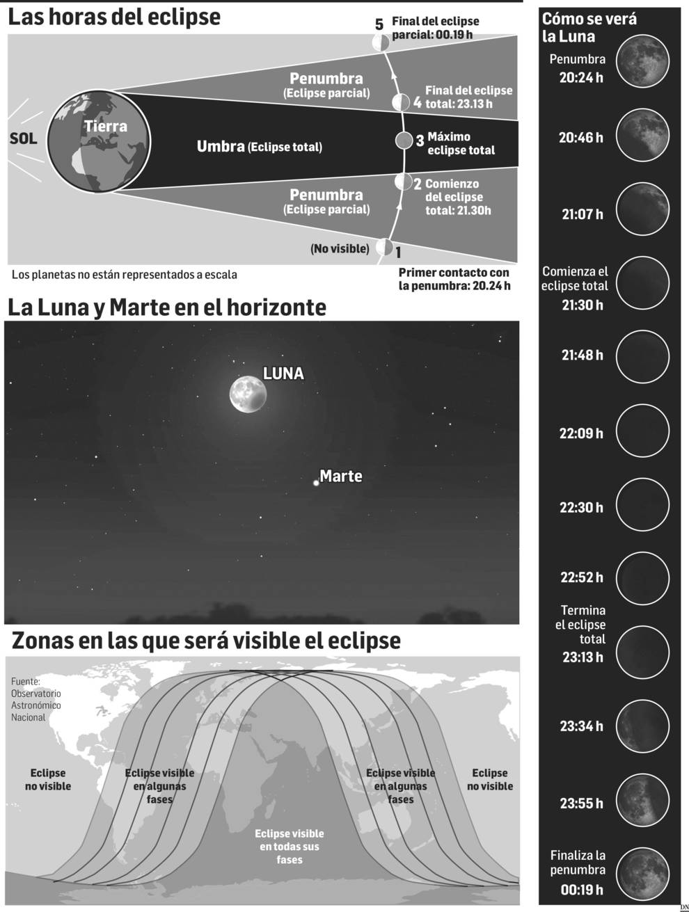 ¿Dónde ver el eclipse lunar de este viernes en Navarra?
