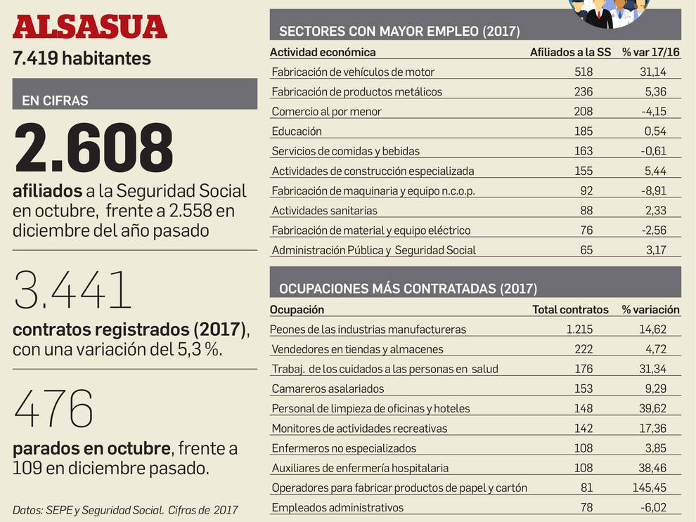 Cifras de empleo en Alsasua.