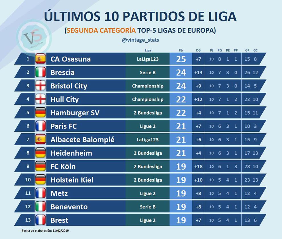 Clasificación de las últimas 10 jornadas de segunda división en Europa, con Osasuna en el primer puesto.