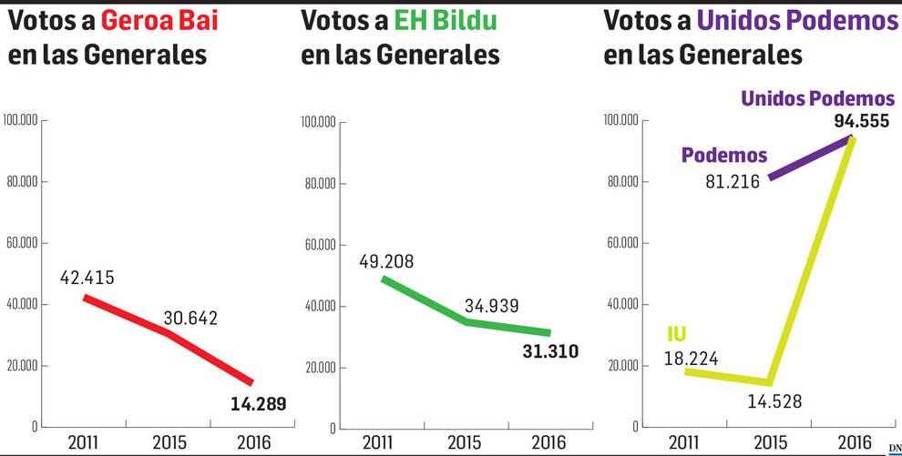 Gráfico con los votos de Geroa Bai, EH Bildu y Unidos Podemos en las elecciones generales.