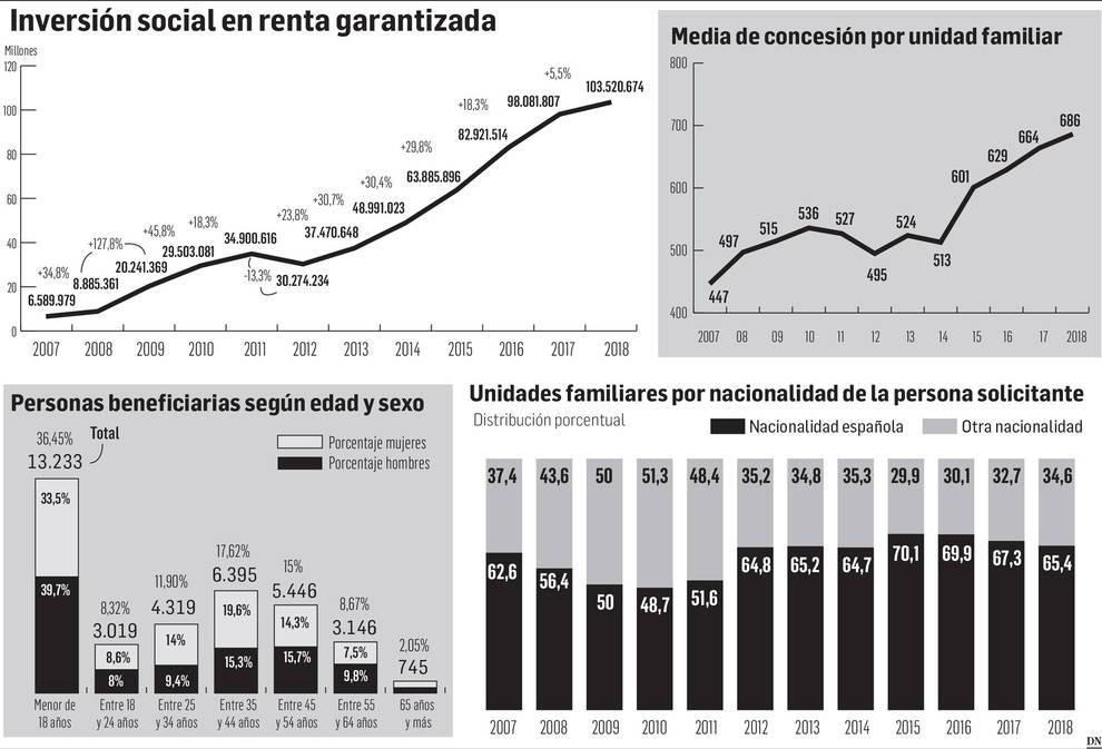 Datos renta garantizada en Navarra