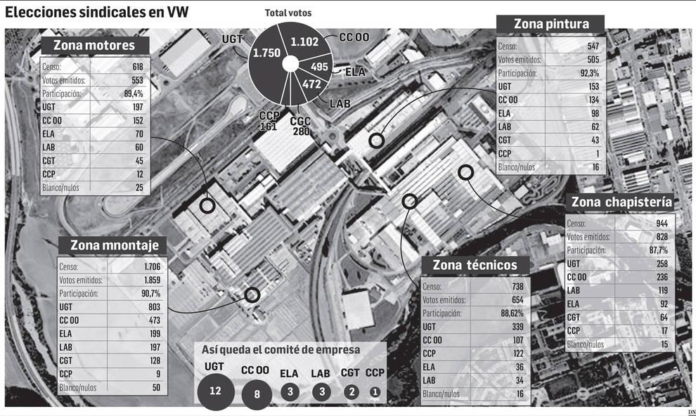 Resultados de las elecciones al comité de empresa de Volkswagen Navarra