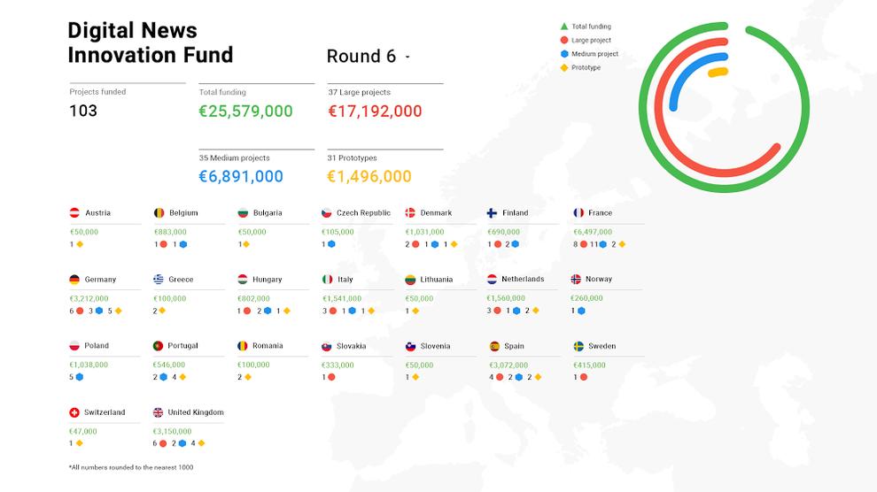 Proyectos financiados por Google DNI Fund ronda 6