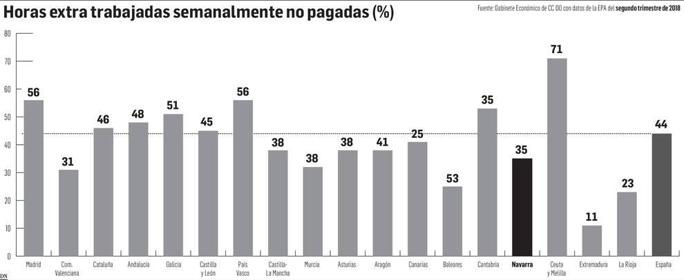 Las horas extra impagadas permitirían contratar a unos 600 trabajadores en Navarra