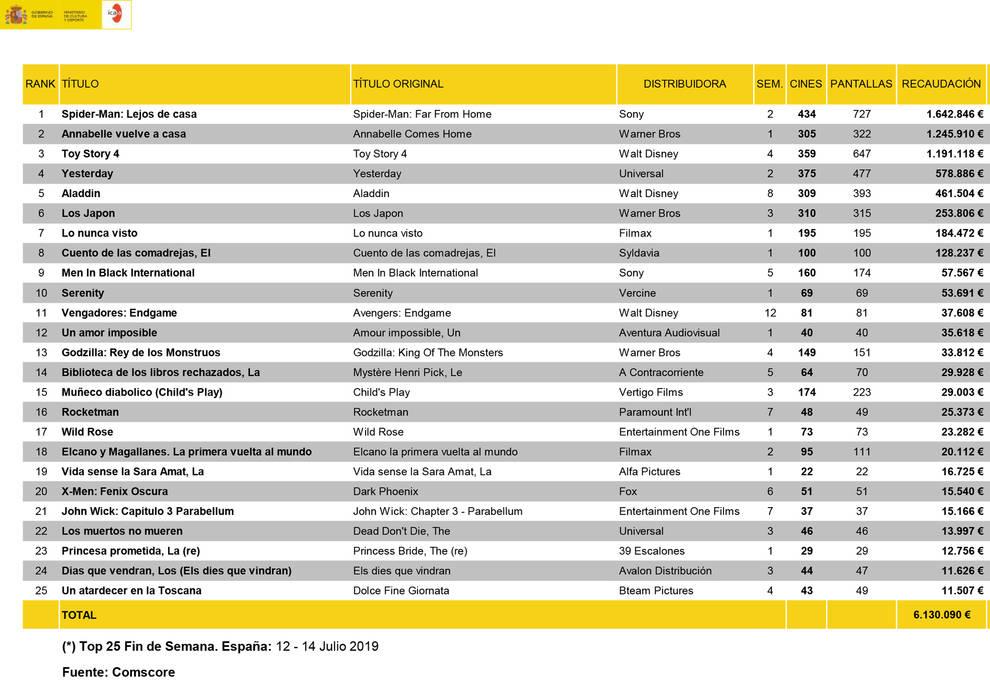 Dos películas rodadas en Navarra, entre las más taquilleras de la semana