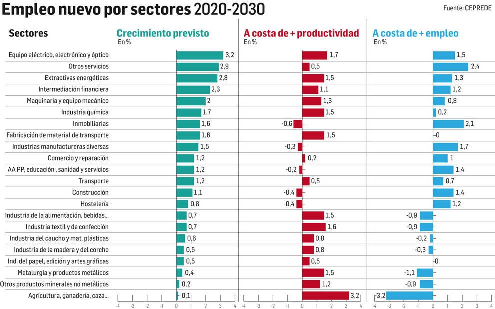 Grafico empleo 2020-2030