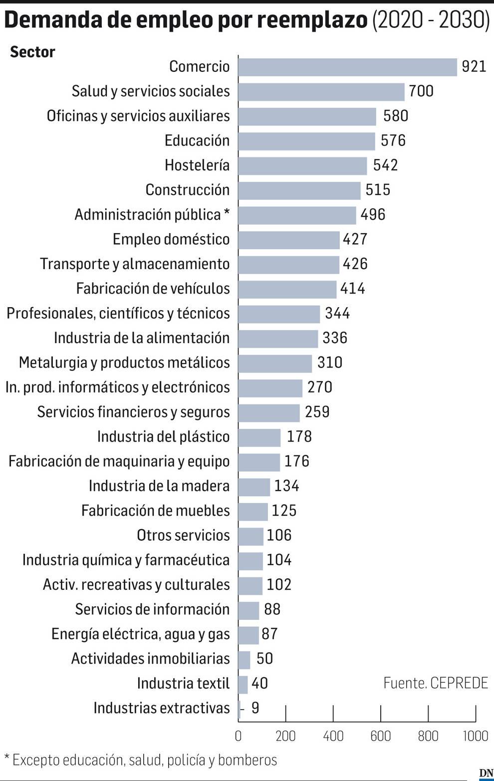 Demanda de empleo por reemplazo (2020-2030)