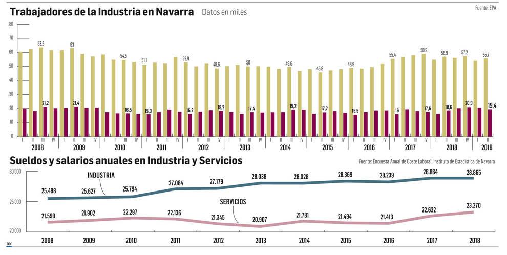 Trabajadores en la industria en Navarra (Datos en miles)