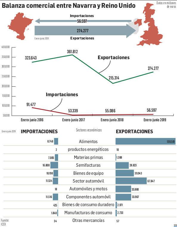 Gráfico de la balanza comercial entre Navarra y Reino Unido.