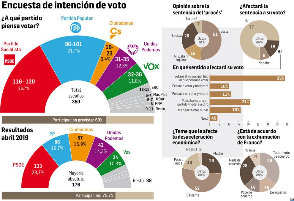 El PSOE ganará las elecciones del 10-N, pero tiene al PP a solo 5 puntos